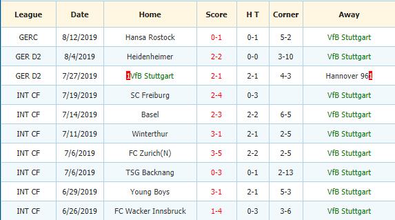 Soi-keo-bong-da-Erzgebirge-Aue-vs-VfB-Stuttgart-3
