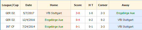 Soi-keo-bong-da-Erzgebirge-Aue-vs-VfB-Stuttgart-4