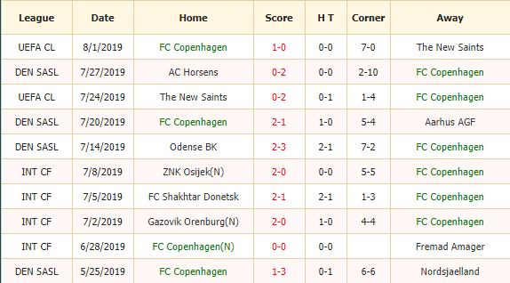 Soi-keo-bong-da-FC Copenhagen-vs -Lyngby-2