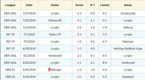 Soi-keo-bong-da-FC Copenhagen-vs -Lyngby-3