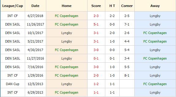 Soi-keo-bong-da-FC Copenhagen-vs -Lyngby-4