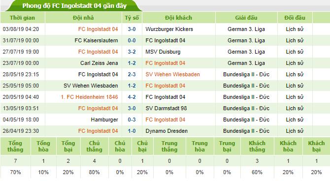 Soi-keo-bong-da-FC Ingolstadt-04-vs-FC-Nurnberg-2