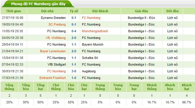 Soi-keo-bong-da-FC Ingolstadt-04-vs-FC-Nurnberg-3