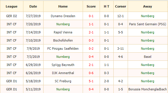 Soi-keo-bong-da-FC-Nurnberg-vs-Hamburger-SV-2