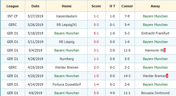 Soi-keo-bong-da-FC-Schalke-04-vs-Bayern-Munich-3
