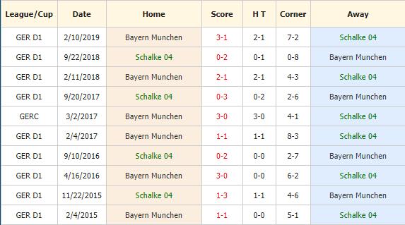 Soi-keo-bong-da-FC-Schalke-04-vs-Bayern-Munich-4