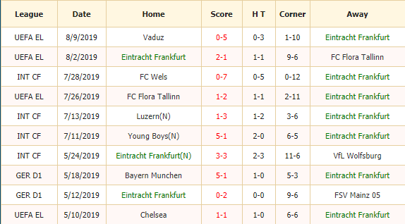 Soi-keo-bong-da-Frankfurt-vs-1899-Hoffenheim-2