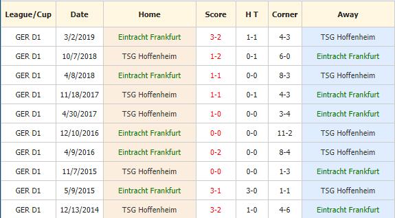 Soi-keo-bong-da-Frankfurt-vs-1899-Hoffenheim-4
