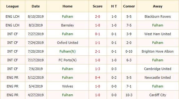 Soi-keo-bong-da-Fulham-vs-Millwall-2