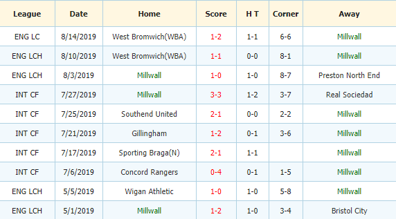 Soi-keo-bong-da-Fulham-vs-Millwall-3