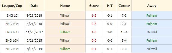Soi-keo-bong-da-Fulham-vs-Millwall-4