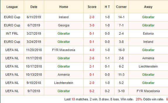 Soi-keo-bong-da-Gibraltar-vs-Denmark-2