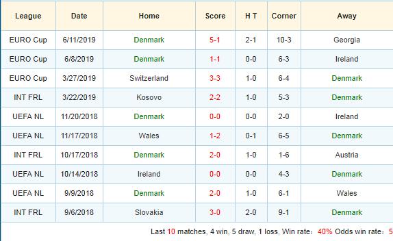 Soi-keo-bong-da-Gibraltar-vs-Denmark-3