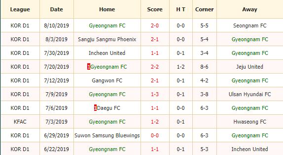 Soi-keo-bong-da-Gyeongnam-FC-vs-Suwon-Bluewings-2