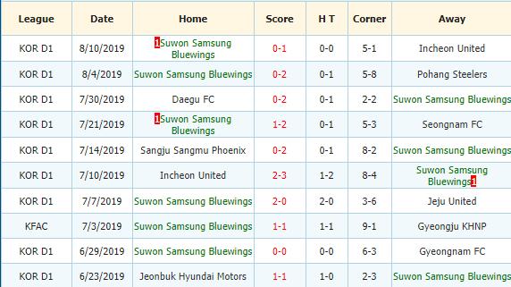 Soi-keo-bong-da-Gyeongnam-FC-vs-Suwon-Bluewings-3