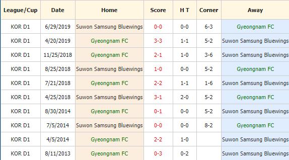 Soi-keo-bong-da-Gyeongnam-FC-vs-Suwon-Bluewings-4