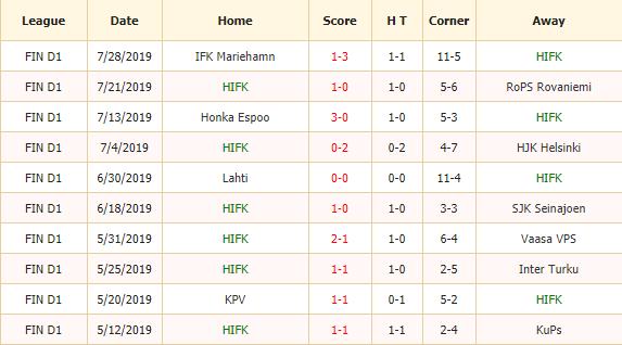 Soi-keo-bong-da-HIFK-Helsinki-vs -KPV-Kokkola-2