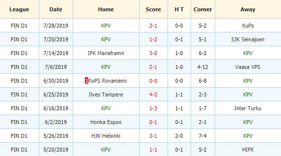 Soi-keo-bong-da-HIFK-Helsinki-vs -KPV-Kokkola-3
