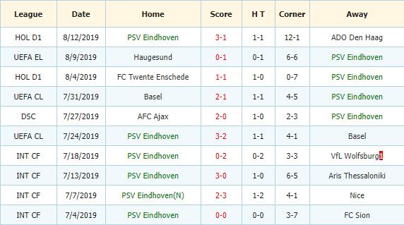 Soi-keo-bong-da-Heracles-vs-PSV-Eindhoven-3