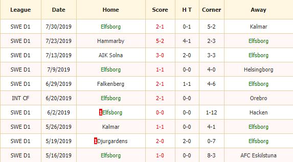 Soi-keo-bong-da-IF-Elfsborg-vs-Djurgardens-IF-2