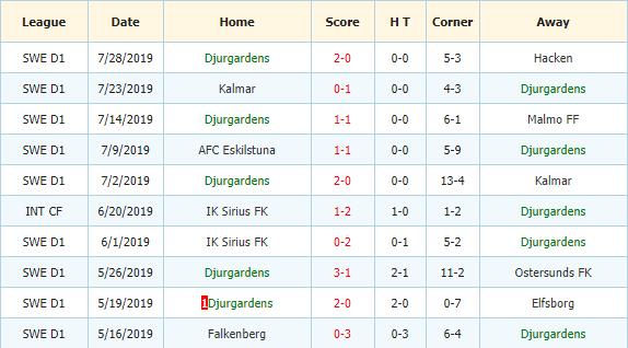 Soi-keo-bong-da-IF-Elfsborg-vs-Djurgardens-IF-3