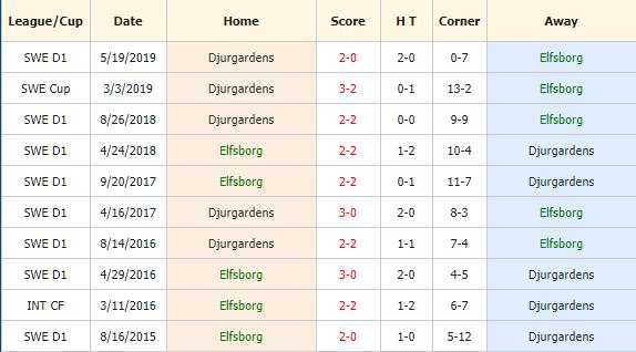 Soi-keo-bong-da-IF-Elfsborg-vs-Djurgardens-IF-4