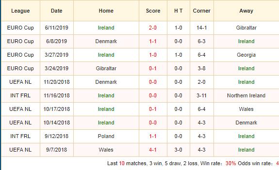 Soi-keo-bong-da-Ireland-vs-Thụy-Sỹ-2