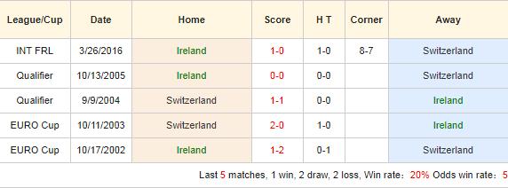 Soi-keo-bong-da-Ireland-vs-Thụy-Sỹ-4