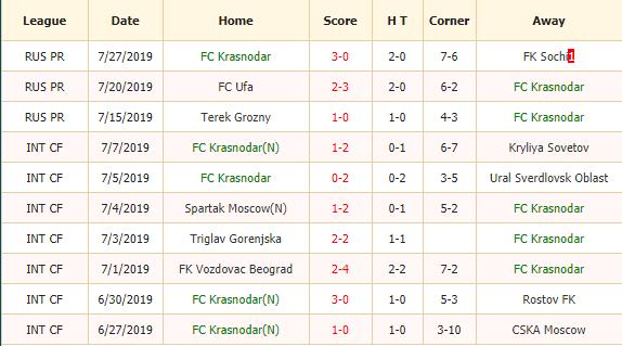 Soi-keo-bong-da-Krasnodar-vs-Rubin-2