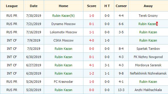 Soi-keo-bong-da-Krasnodar-vs-Rubin-3