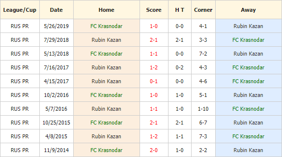 Soi-keo-bong-da-Krasnodar-vs-Rubin-4