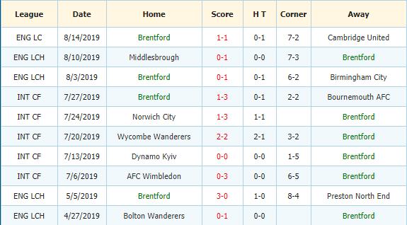 Soi-keo-bong-da-Leeds-vs-Brentford-3
