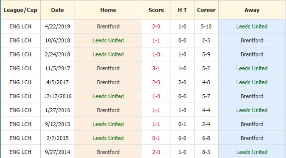 Soi-keo-bong-da-Leeds-vs-Brentford-4