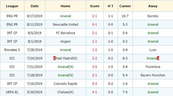Soi-keo-bong-da-Liverpool-vs-Arsenal-3