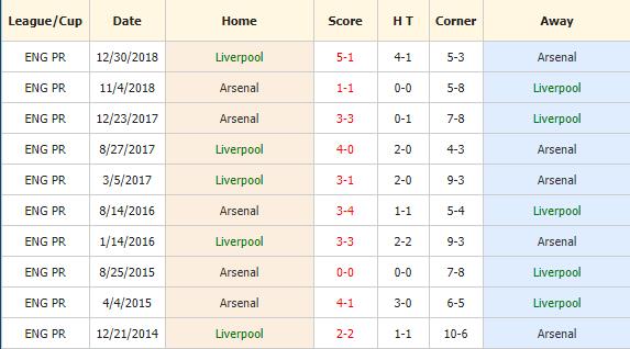 Soi-keo-bong-da-Liverpool-vs-Arsenal-4