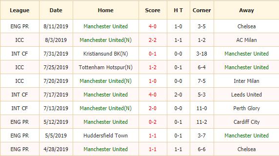 Soi-keo-bong-da-Manchester-United-vs-Crystal-Palace-2
