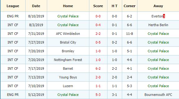 Soi-keo-bong-da-Manchester-United-vs-Crystal-Palace-3