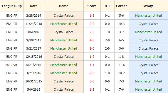 Soi-keo-bong-da-Manchester-United-vs-Crystal-Palace-4