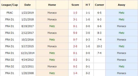 Soi-keo-bong-da-Metz-vs-Monaco-4
