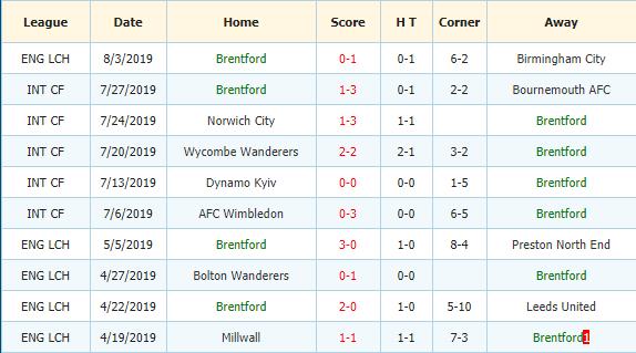 Soi-keo-bong-da-Middlesbrough-vs-Brentford-3