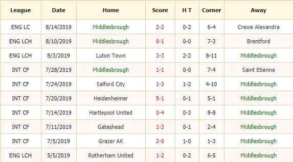 Soi-keo-bong-da-Middlesbrough-vs-Wigan-2