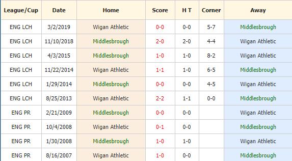 Soi-keo-bong-da-Middlesbrough-vs-Wigan-4