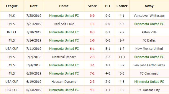 Soi-keo-bong-da-Minnesota-United-FC-vs-Portland-Timbers-2