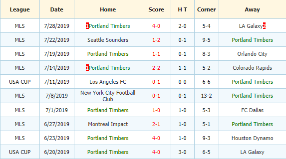 Soi-keo-bong-da-Minnesota-United-FC-vs-Portland-Timbers-3