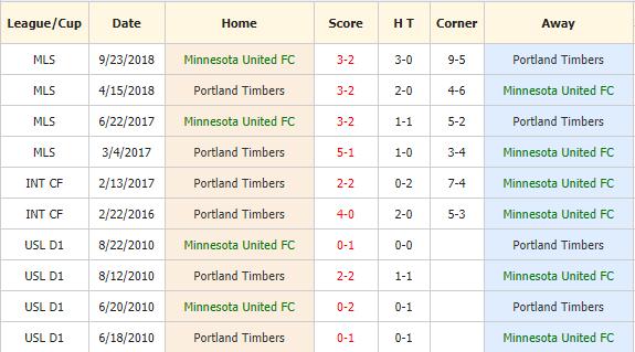 Soi-keo-bong-da-Minnesota-United-FC-vs-Portland-Timbers-4
