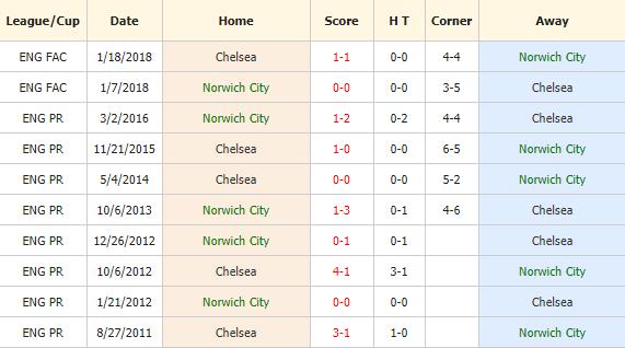 Soi-keo-bong-da-Norwich-vs-Chelsea-4