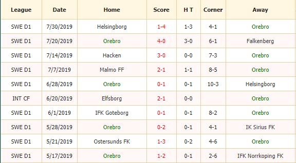 Soi-keo-bong-da-Orebro-SK-vs-IFK-Goteborg-2