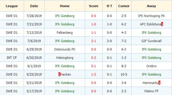 Soi-keo-bong-da-Orebro-SK-vs-IFK-Goteborg-3