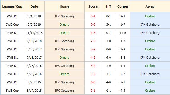 Soi-keo-bong-da-Orebro-SK-vs-IFK-Goteborg-4