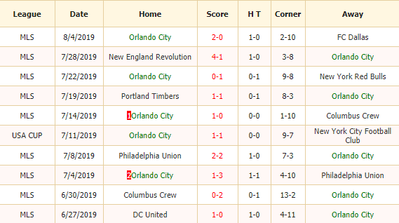 Soi-keo-bong-da-Orlando City-SC-vs-Atlanta-United FC-2